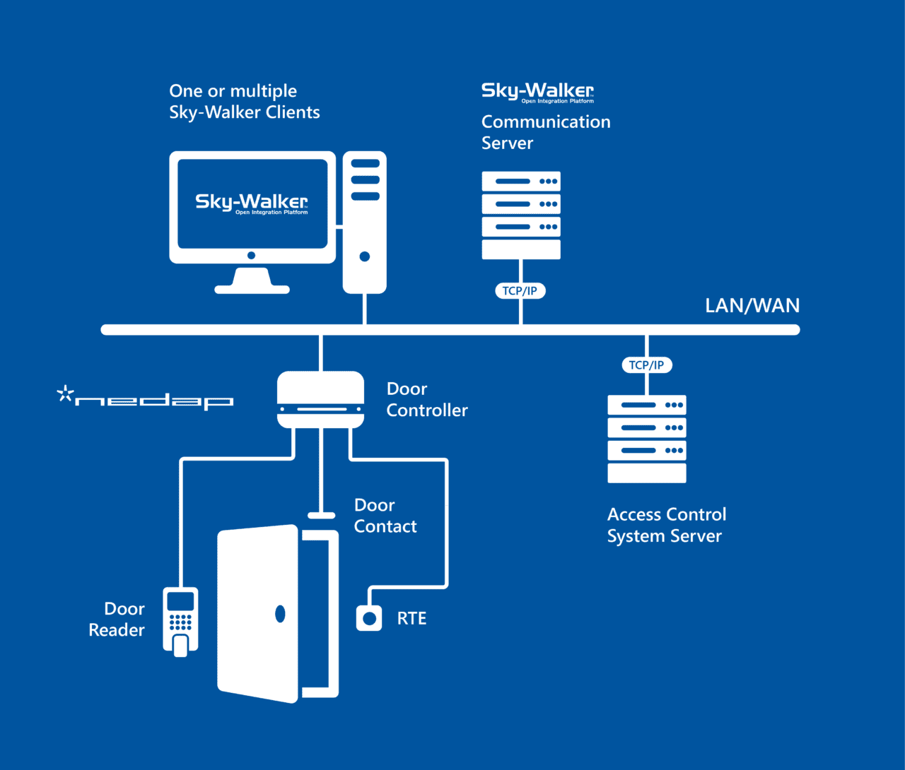 entelec-hardware architecture