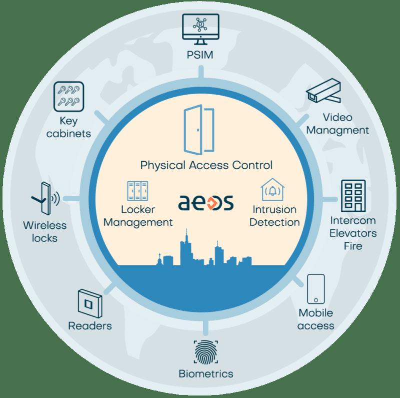 aeos-ecosystem6