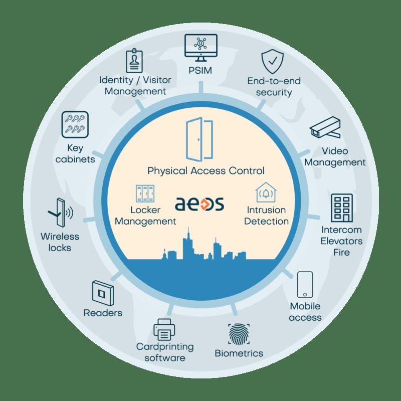 AEOS ecosysteem V2
